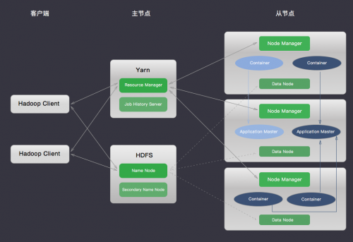 青云QingCloud Hadoop集群架构图